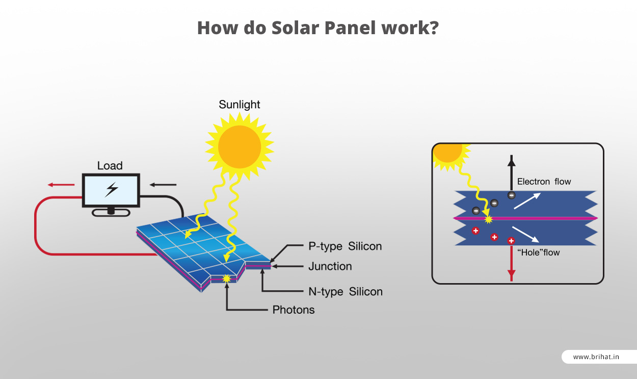 Does solar power work efficiently in low light conditions - How solar panels work ...
